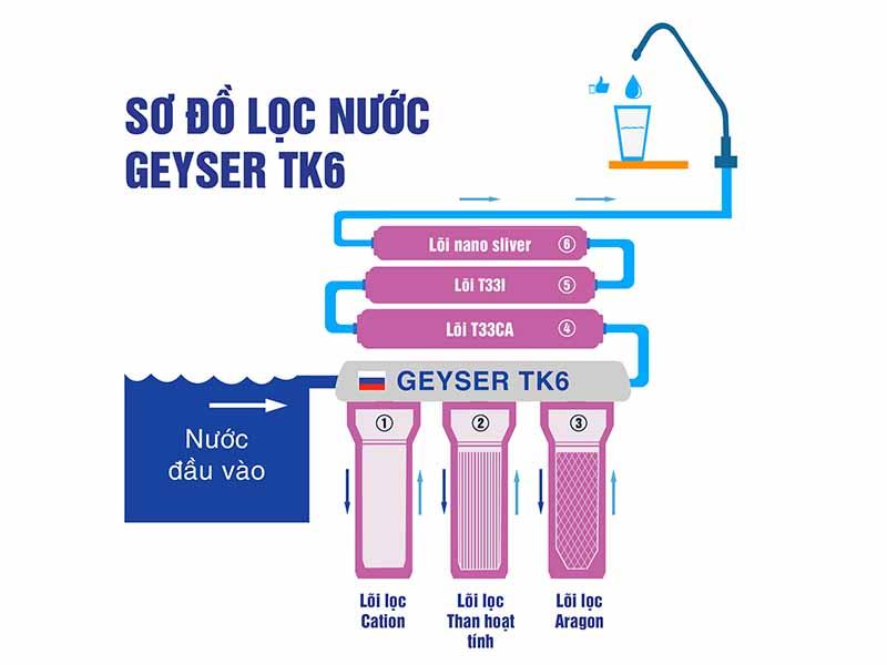 so-do-loc-nuoc-tk6