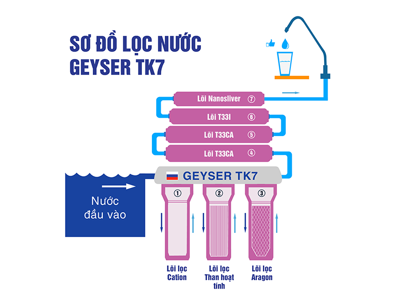 so-do-may-loc-nuoc-nano-geyser-tk7